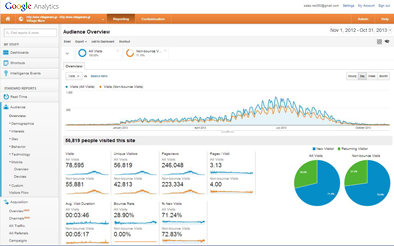 Web Analytics & Tracking